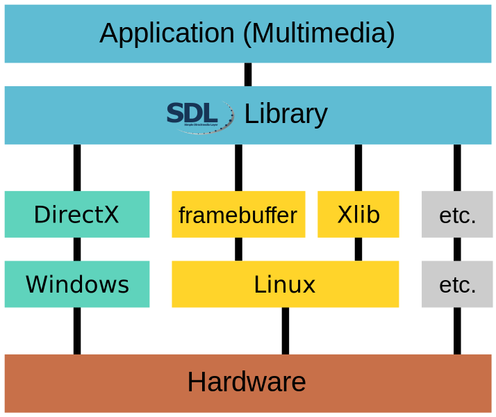 SDL2 Layers Diagram