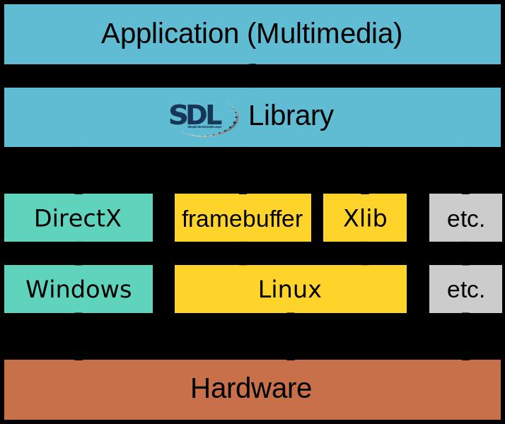 SDL2 Layers Diagram