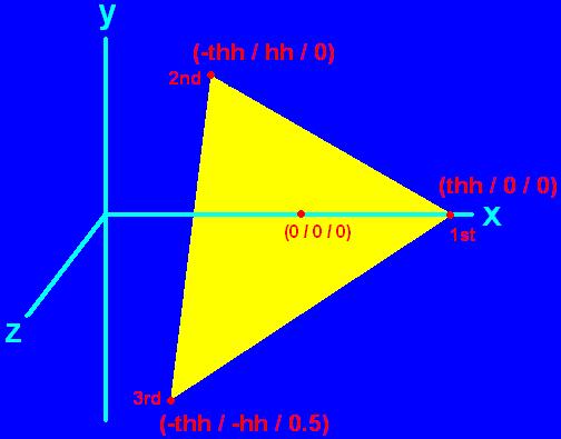 Coordinates in OpenGL
