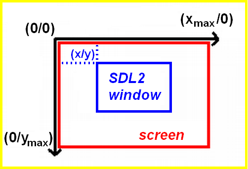 SDL2 window and coordinates diagram
