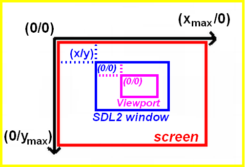 SDL2 window and viewport coordinates diagram