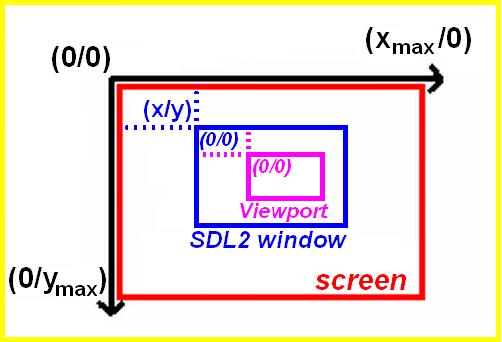 SDL2 window and viewport coordinates diagram