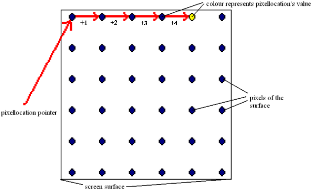 Diagram explaining pixel location