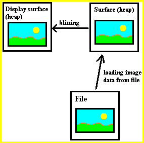diagram showing path from image file to display