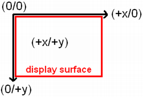 The display surface