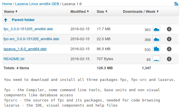 Install Packages for Linux FPC SDL2 environment with Lazarus