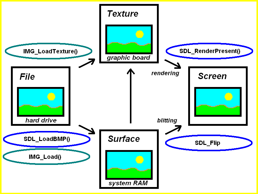 SDL2 Texture and Surface relation diagram